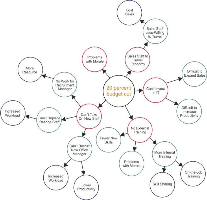 Decision Making Mind Map